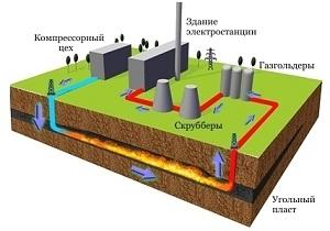 Он совмещает добычу, обогащение и переработку угля.  Технология подземной газификации угля (ПГУ) - нетрадиционный...