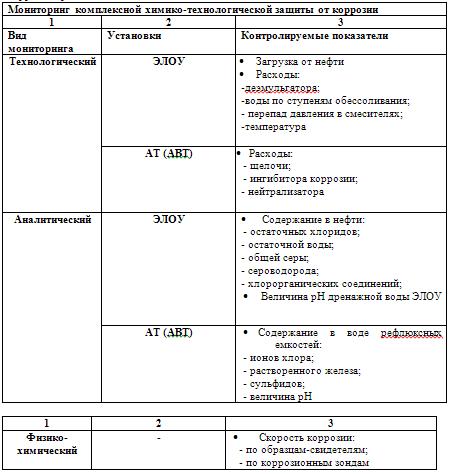 Многолетний опыт работ ООО «