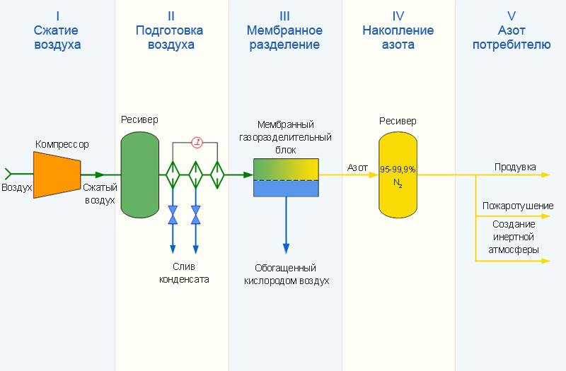 схема работы мембранной