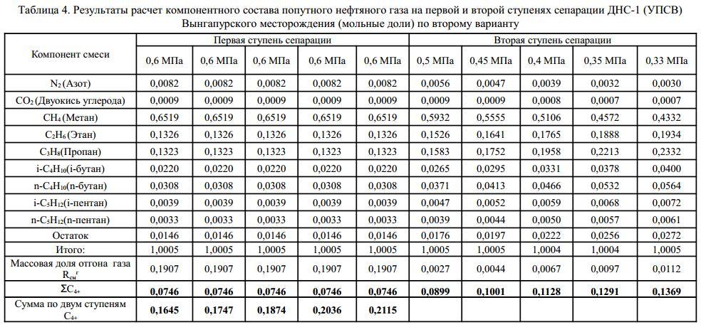 ДНС с УПСВ Вынгапуровского