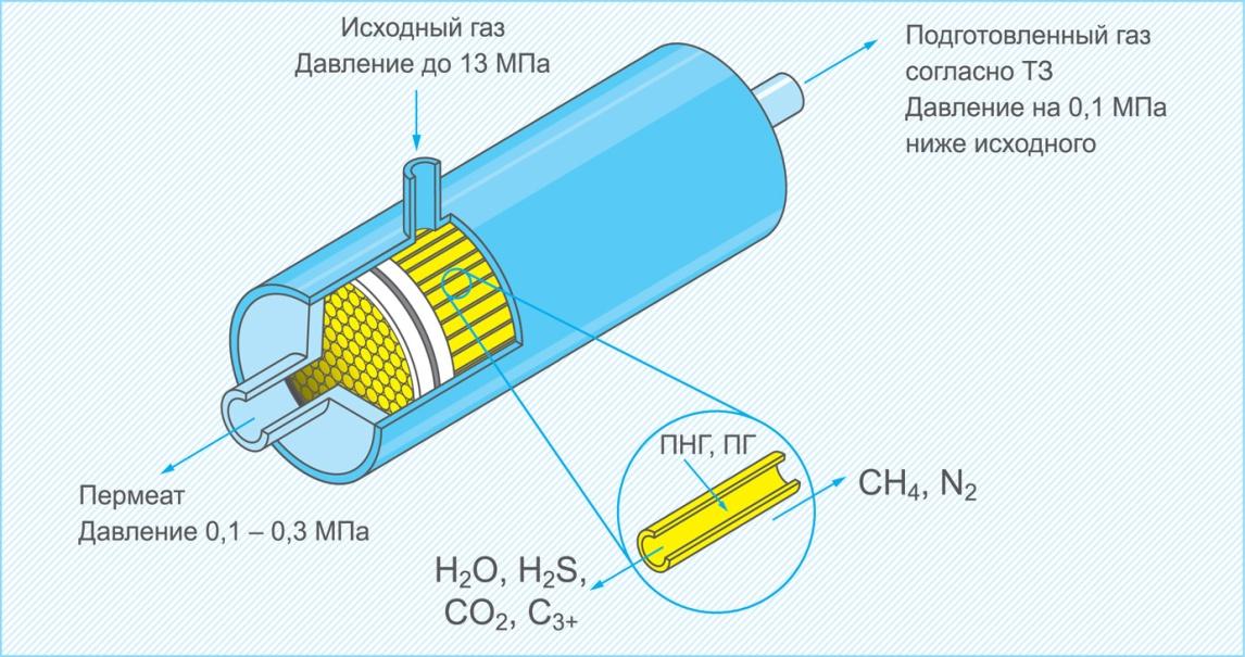 Схема разделения газовых