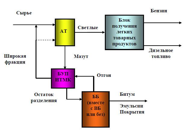 Рис. 3 Блок-схема НПЗ с блоком