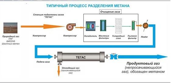 газа разработаны схемы с
