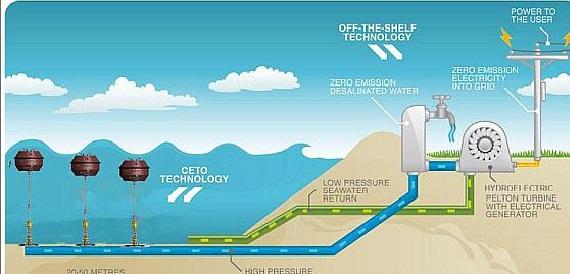 Австралия запустила 1-ю в западном мире волновую гидроэлектростанцию