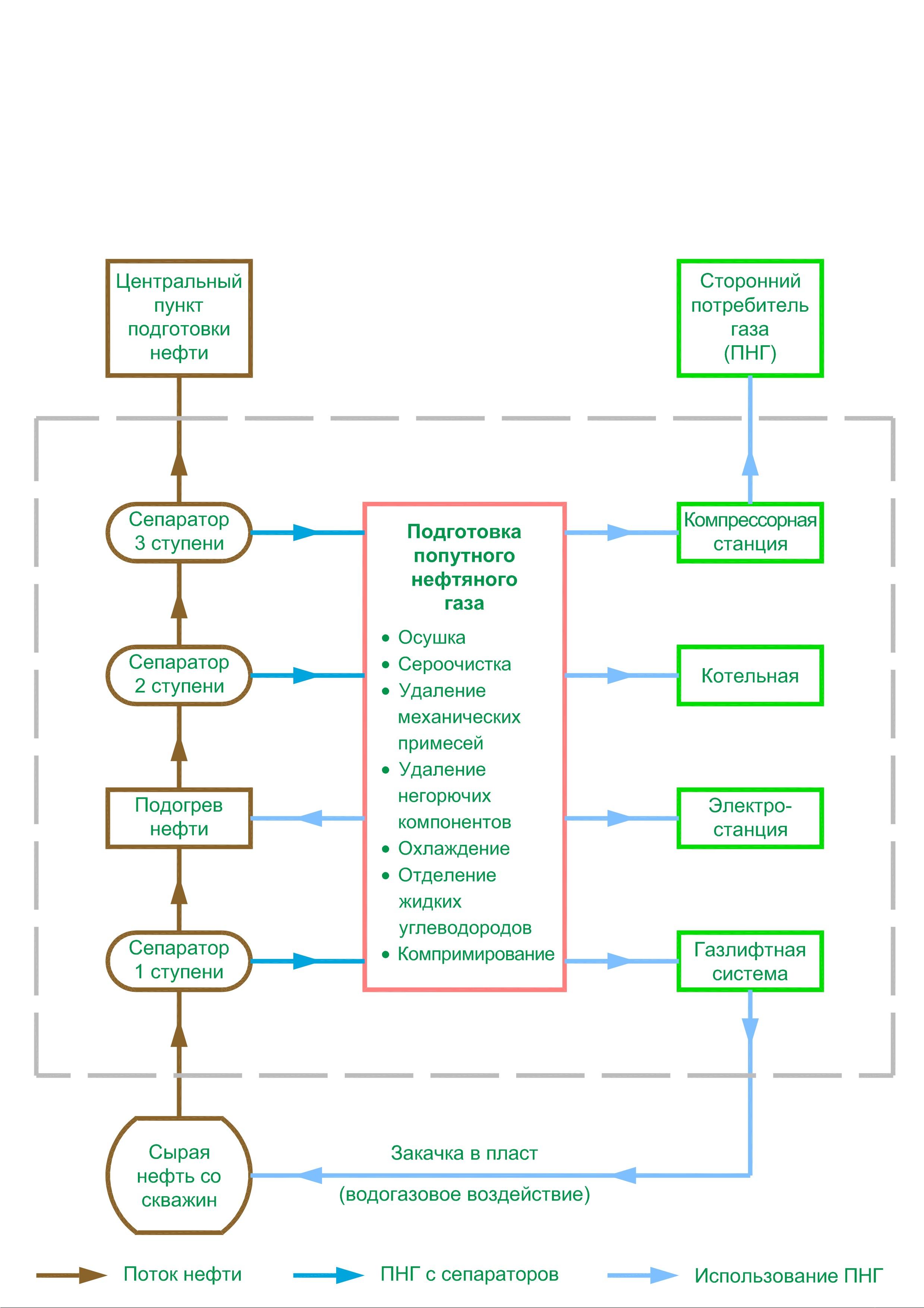 схема установки газливтов