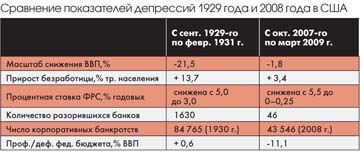 comparison between 1929 1933 crisis and 2008 2010