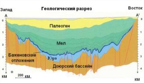 Бажен нередко сравнивают с месторождением Бакен в США