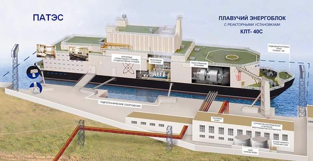 Картинки по запросу плавучая атомная электростанция описание