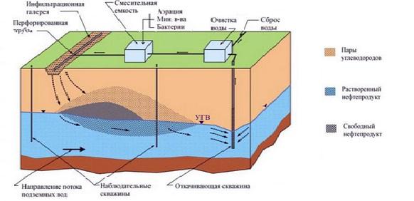 Очистка подземных вод от