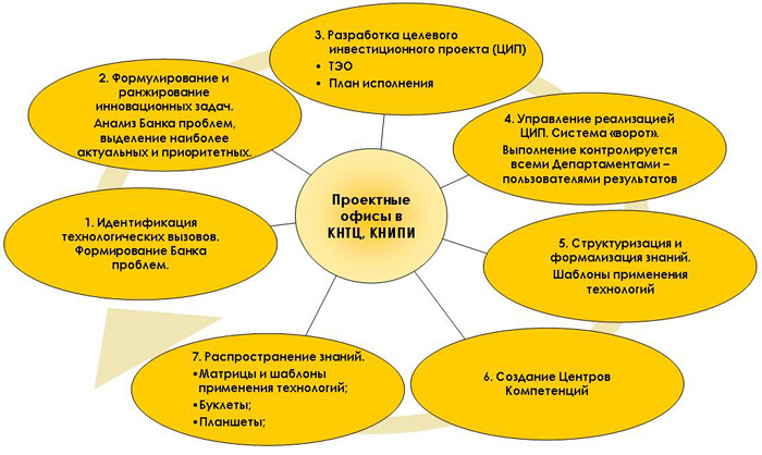 Инновационный цикл НК «