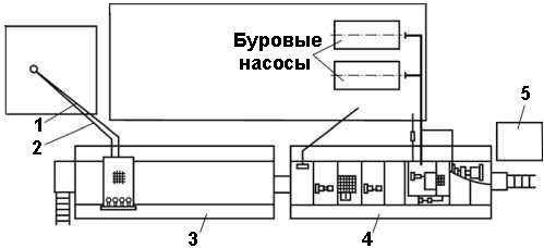 Схема циркуляционной системы ЦС100Э(01) .