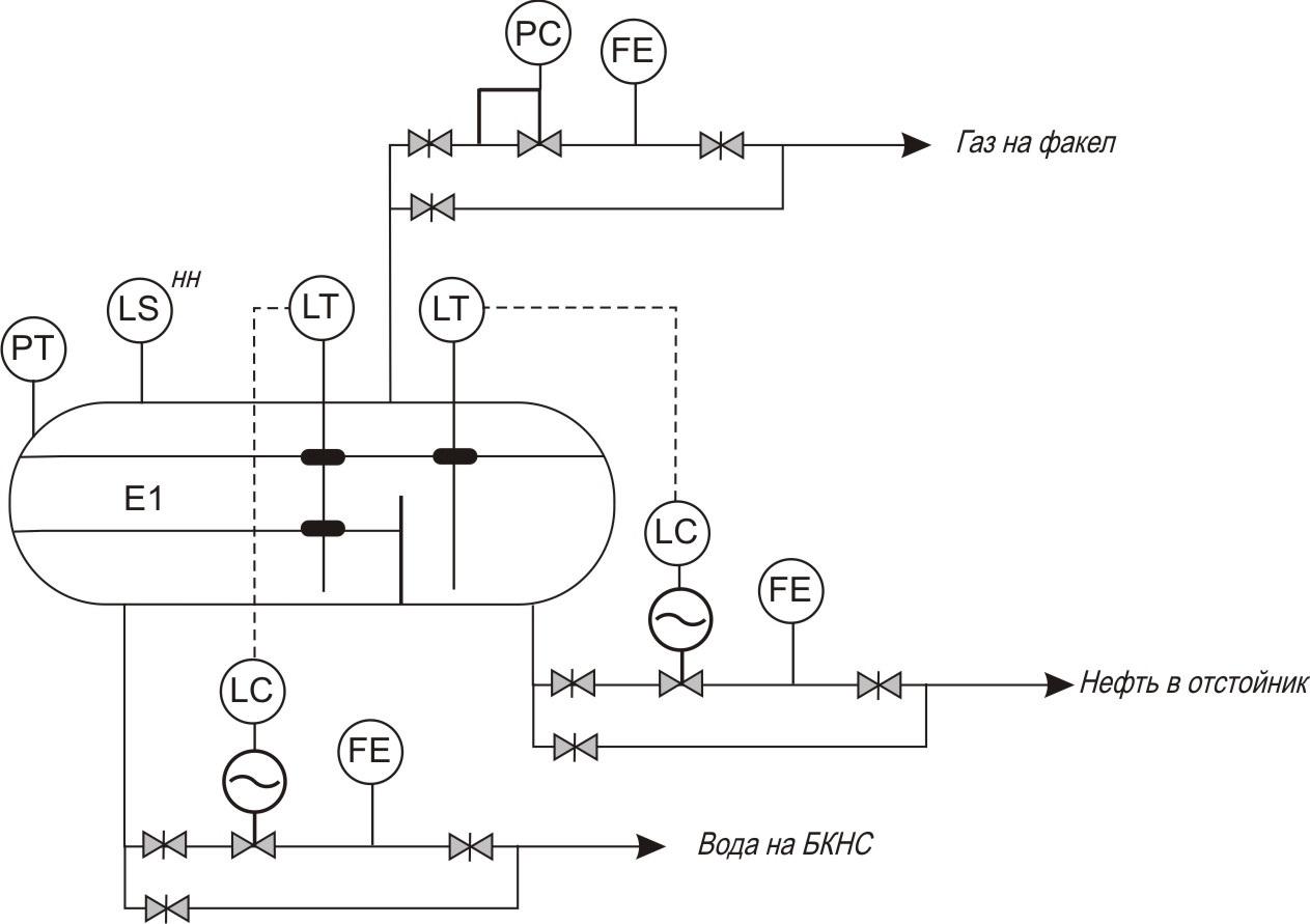 схема автоматизации автоматизированной системы
