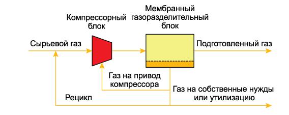 Мембранная установка