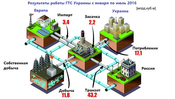 Киев объявил, что «Газпром» на100% выполнил заявку натранзит газа