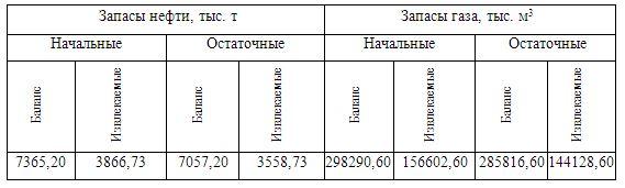 ШФЛУ месторождение Баклановское (Лукойл)