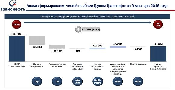 9b9904684a00 Отметим, что чистая прибыль Транснефти по РСБУ за 9 месяцев 2016 г выросла  в 2,4 раза - до 19,986 млрд руб.