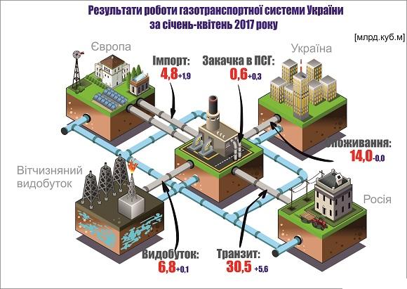 Украина вдвое увеличивает закачку газа из европейского союза