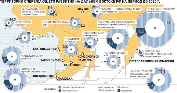 Амурский ГПЗ Газпрома стал якорным резидентом новой территории опережающего развития (ТОР) на Дальнем Востоке // Госрегулировани