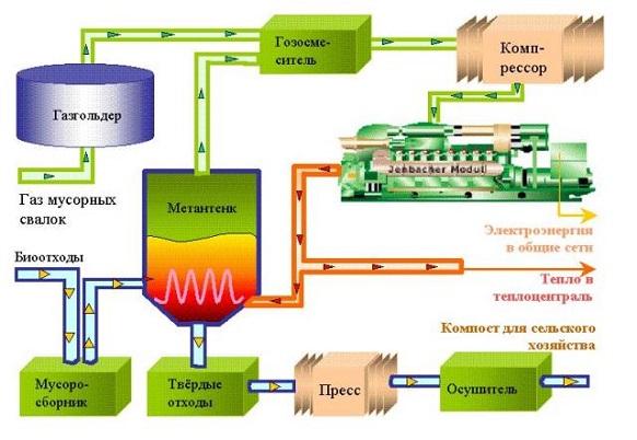 Кубань представит на консилиуме вСочи проект завода попроизводству биотоплива