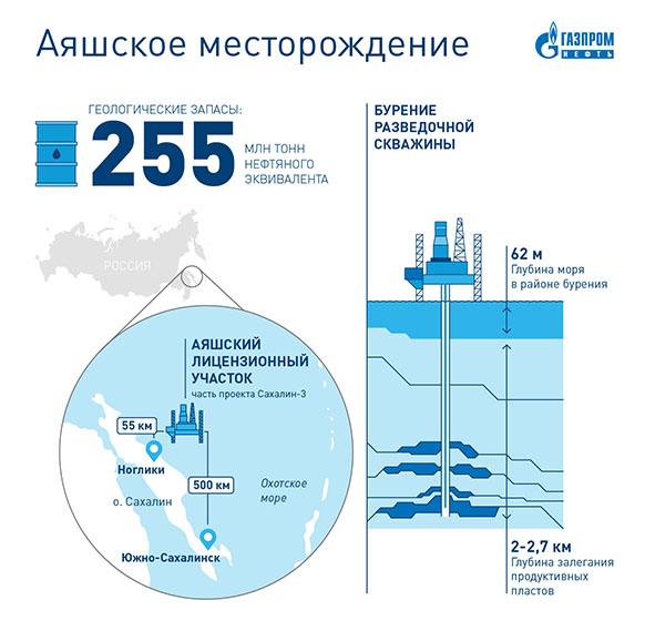 «Газпром нефть» введет вэксплуатацию новое месторождение нашельфе Сахалина