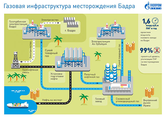 Минэнерго: русские компании могут принять участие внефтедобыче вИраке