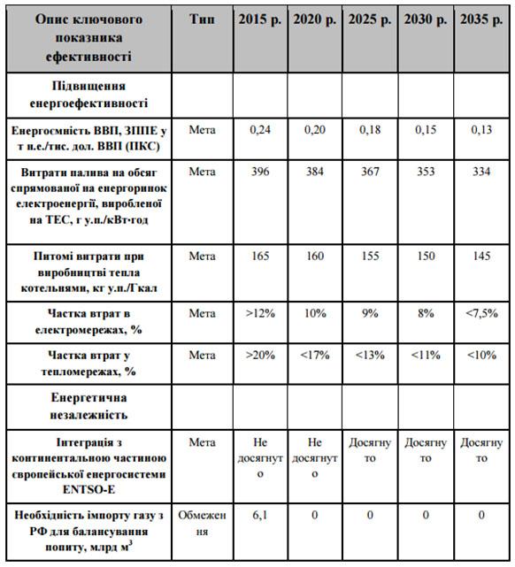 Украина за сутки снизила запасы газа в ПХГ до 12,89 млрд кубов