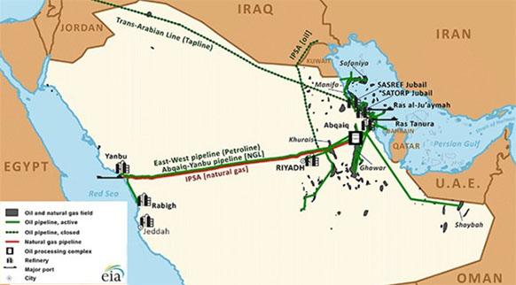 Нефтегазовая инфраструктура Саудовской Аравии