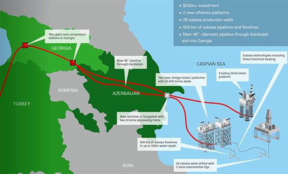 Азербайджан разрабатывает маршрут поставок газа с месторождения Шах-Дениз