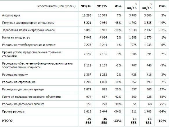 Чистая прибыль ММК поРСБУ за9 месяцев увеличилась на16%