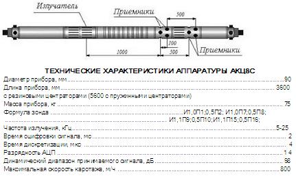 Аппаратура акустической цементометрии