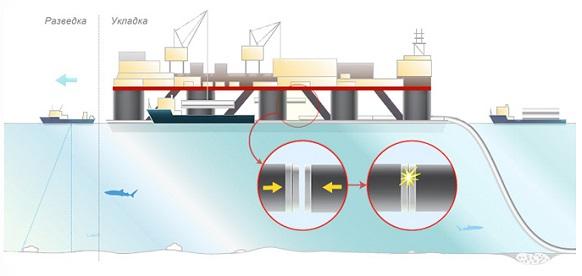 строительство подводного газопровода