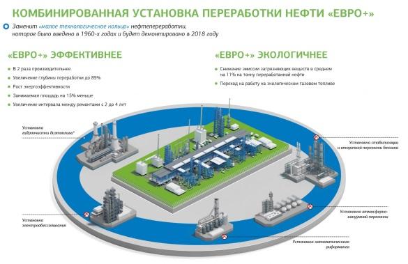 "Картинки по запросу установка переработки нефти ""Евро+"""