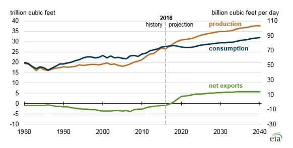 Добыча, потребление и экспорт газа в США 2017