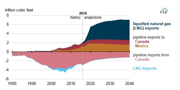 Торговля природным газом в США 1980 - 2040 гг