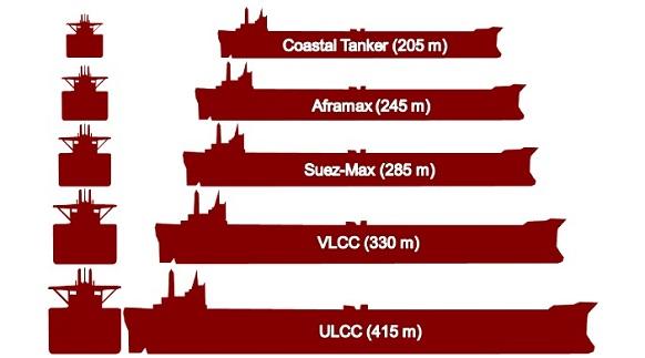 Классификация судов по размерам