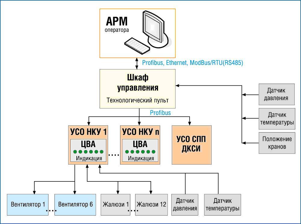 Рис. 1 Структурная схема САУ
