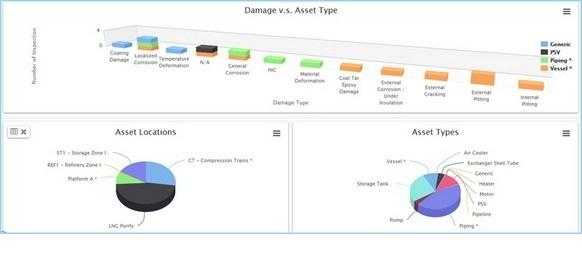 Synergi plant gets new dashboard