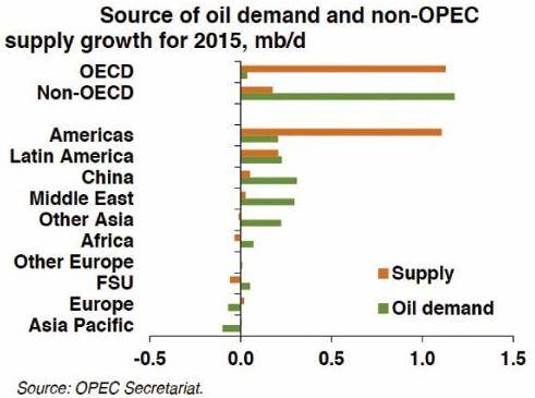 Отчет ОПЕК. Добыча нефти в июле 2014 г выросла за счет Ливии