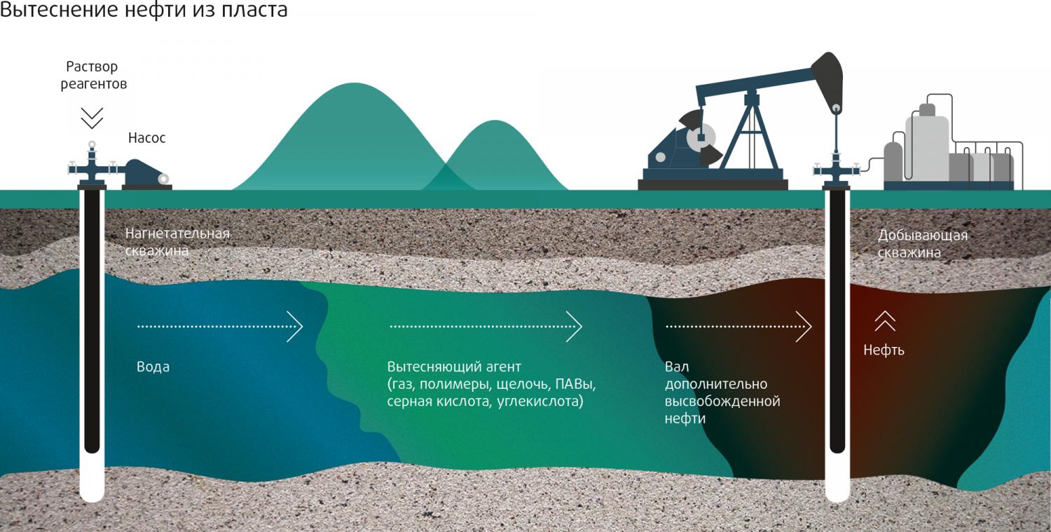 Влияния ремасштабирования сетки на результаты моделирования вытеснения нефти водой в трещиноватых коллекторах