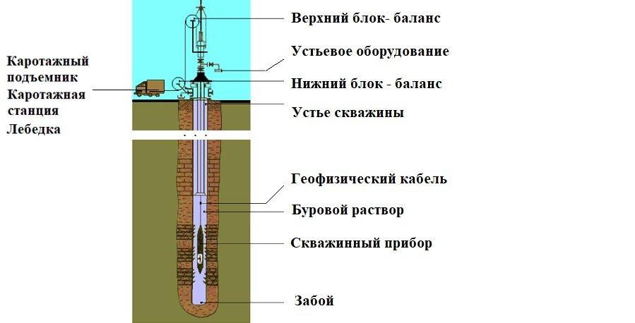 Каротаж скважины