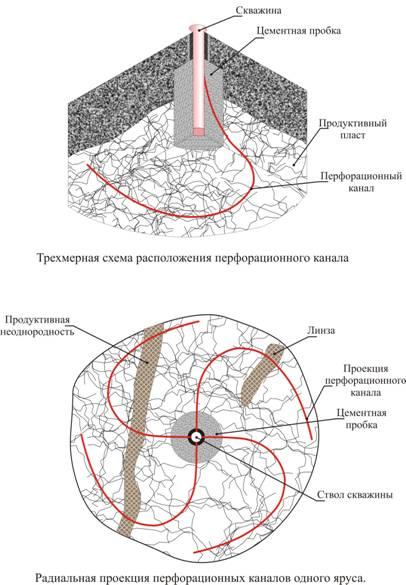 Оборудование и технология для глубокой перфорации скважин