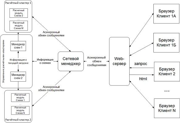 Преодоление архитектурных ограничений программно-вычислительных комплексов в АСДУ