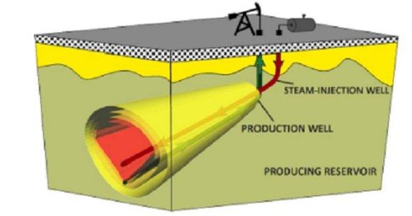 Высоковязкие нефти и природные битумы: государственное участие в повышении эффективности разработки месторождений. Часть 1