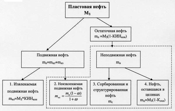 Информационная структура пластовой нефти, учет объемов и свойств ее составляющих в методиках подсчета запасов и расчета процессов нефтевытеснения