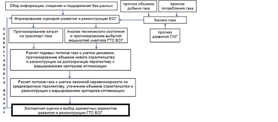 Методология формирования схемы развития и реконструкции газотранспортной системы РФ