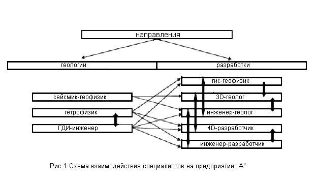 Проблемы организации производства при построении и сопровождении геолого-гидродинамических моделей