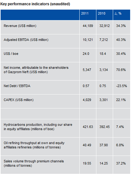 Gazprom Neft reports unaudited FY 2011 results in accordance with US GAAP