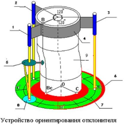 Устройство ориентирования отклонителя при сборке компоновки низа бурильной колонки (КНБК) с забойной инклиметрической системой для горизонтального и наклонного бурения