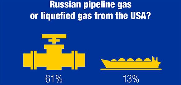 Глас народа. Более 60% жителей Германии выбирают российский трубопроводный газ, а не СПГ из США