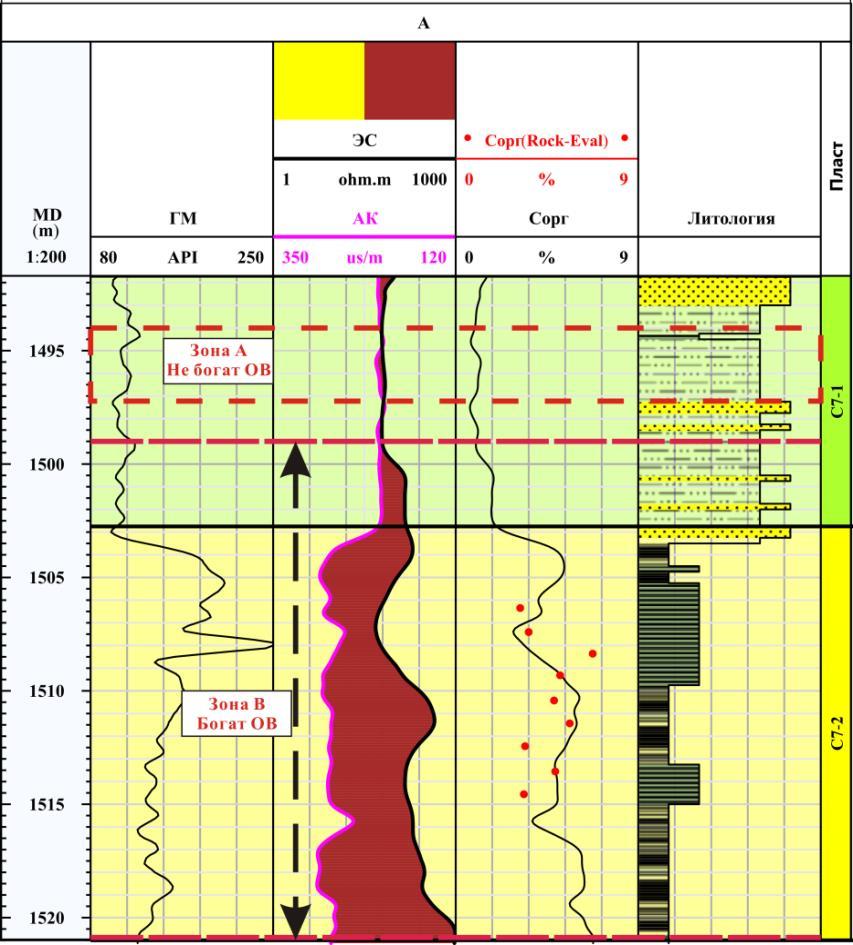 Технология Дельта LogR для оценки Сорг низкозрелого сланцевого коллектора